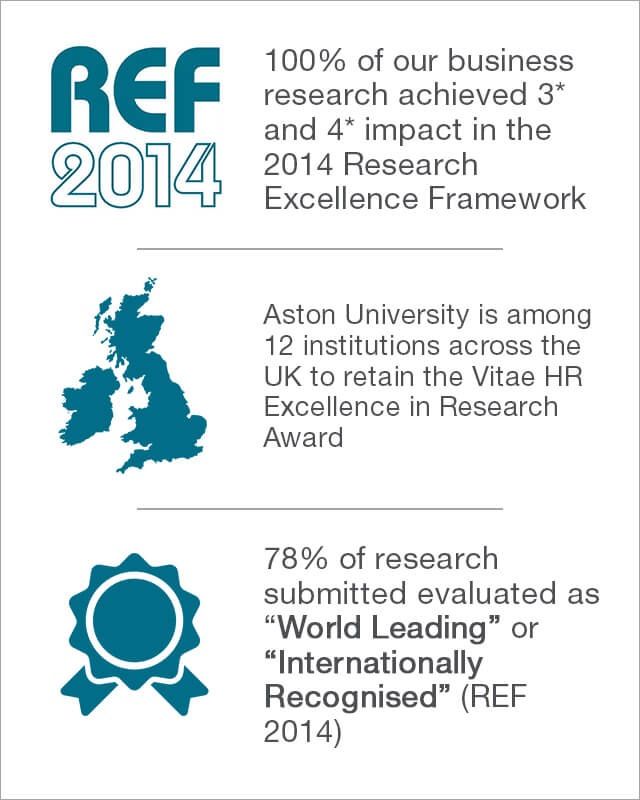 Research impact and business at Aston University