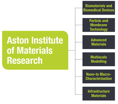 Aston Institute of Materials Research - Areas of Expertise